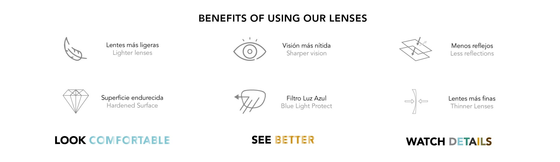 ZEISS PREMIUM LENSES